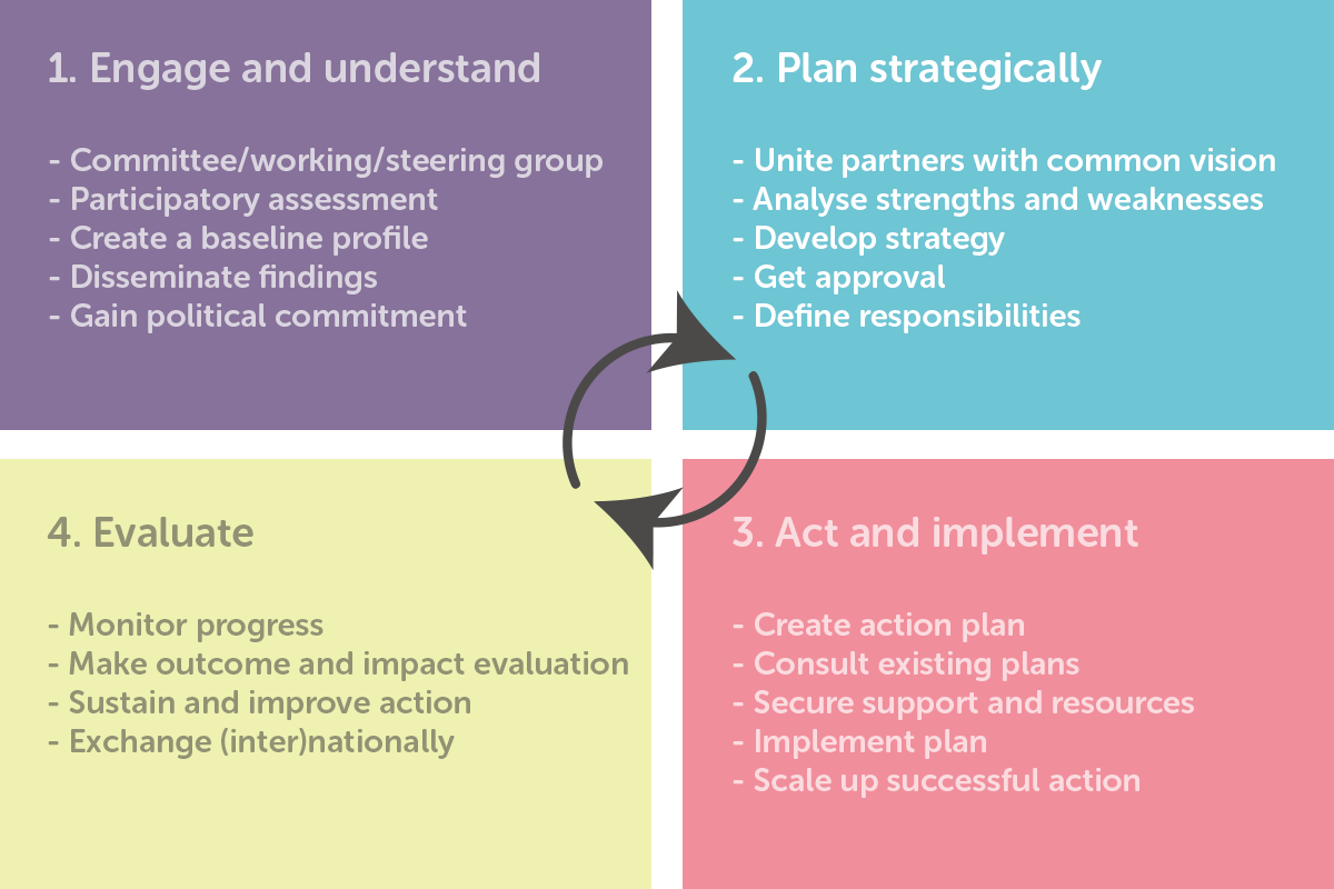 Age-friendly Programme Cycle:  Plan strategically