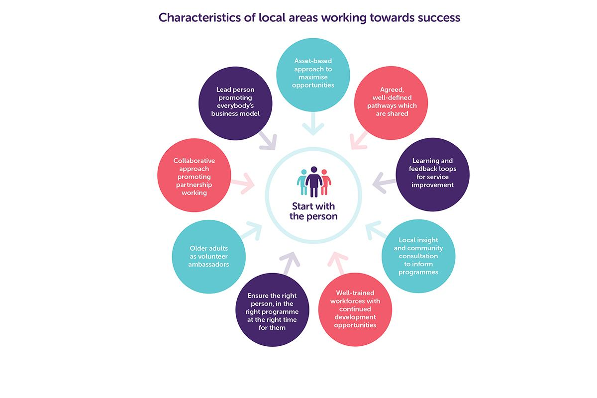 Characteristics of local areas working towards success infographic pulled from Raising the bar on strength and balance report
