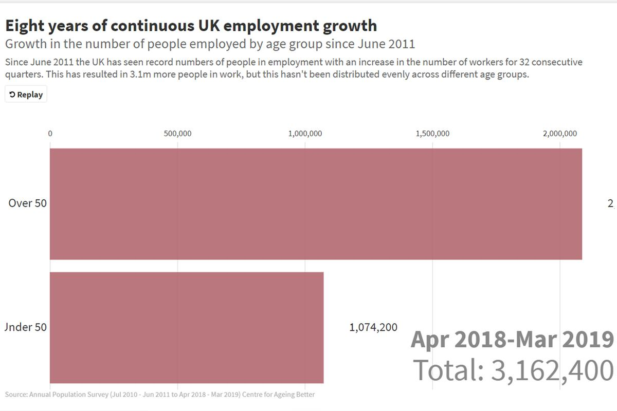 UK employment growth