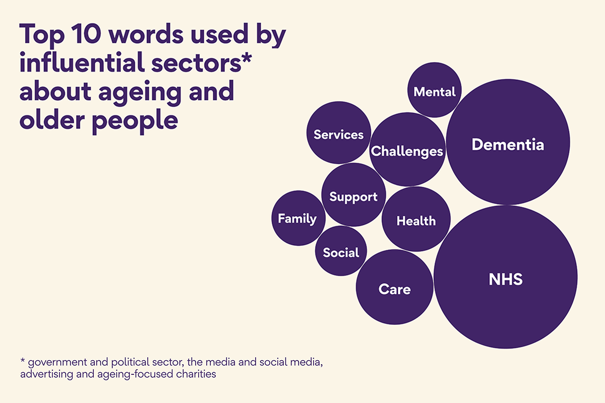 Top 10 words used by influential sectors about ageing