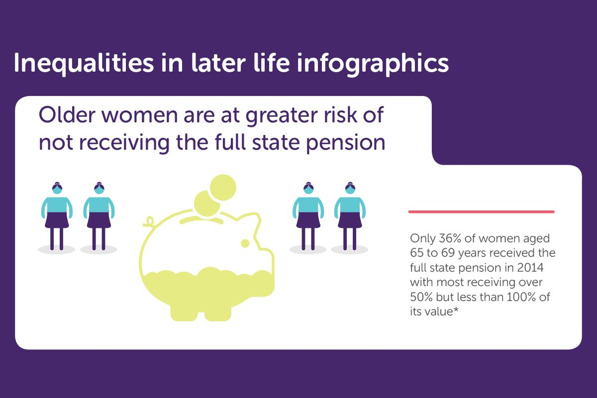 Inequalities in later life infographics
