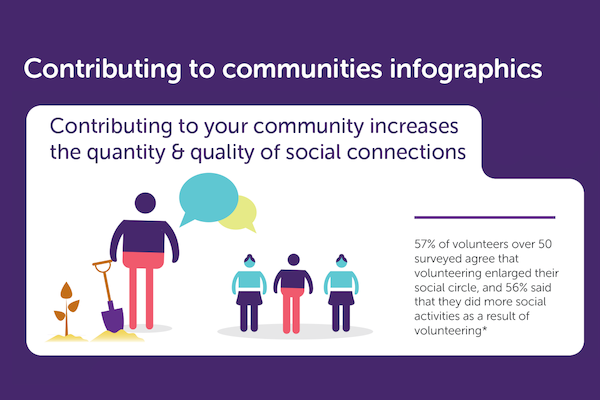 Contributing to communities infographics